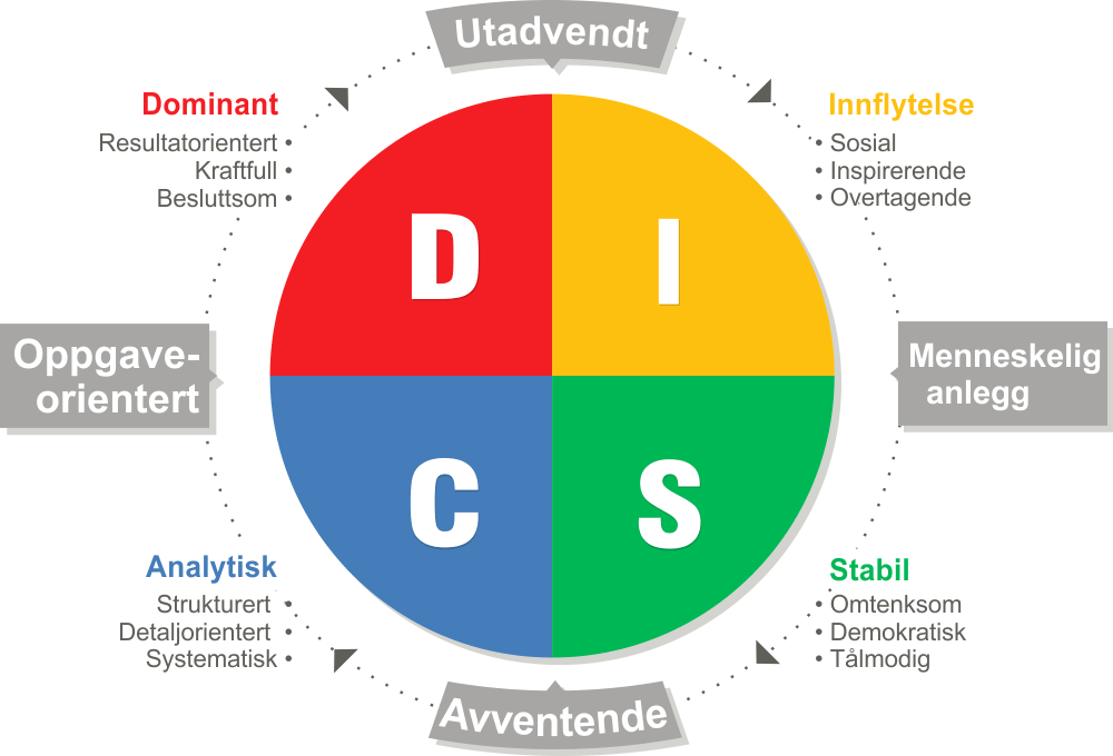 disc analys cirkel
