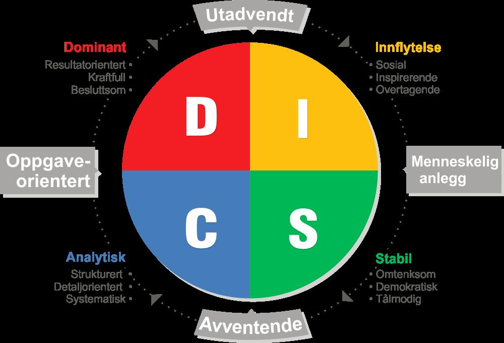 DISC-profil